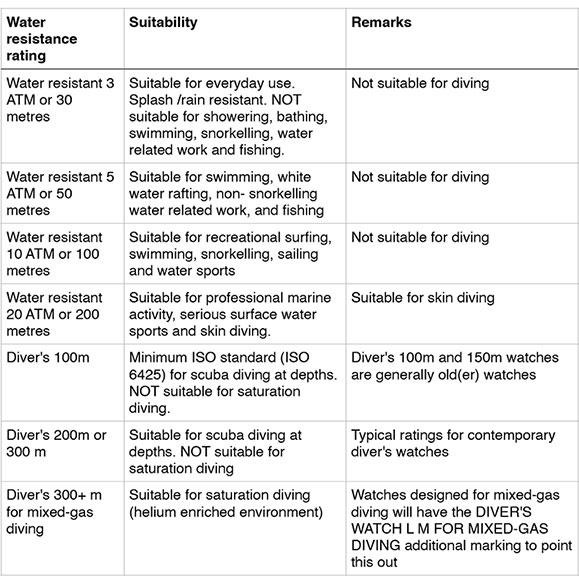 water_chart